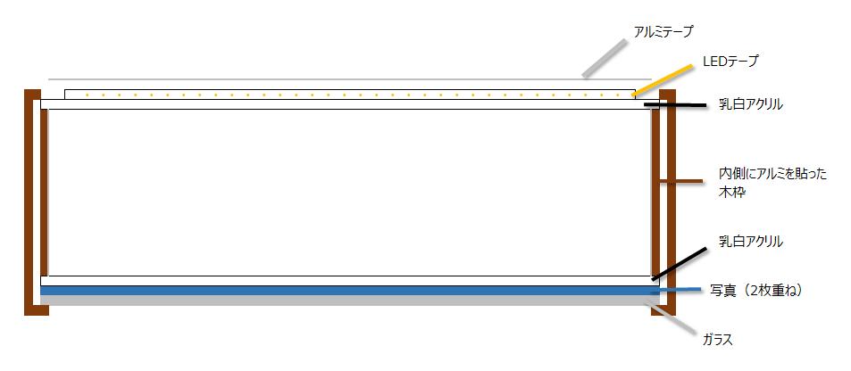 ライトボックスの断面図