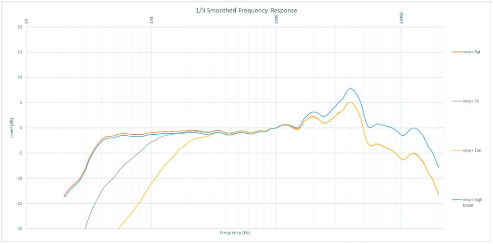 VMP+の周波数特性